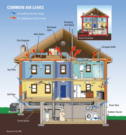 examples of air leaks from the EnergyStar site
